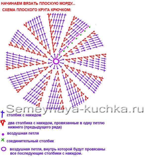 Вязание крючком по кругу столбиком с накидом 3