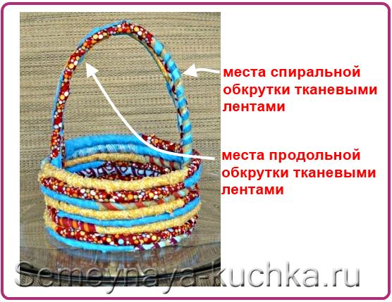 обмотка веревки для корзины