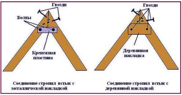 схема крепления стропильных ног для крыши на беседку