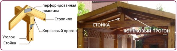 беседка с крышей двухскатной для дачи схема