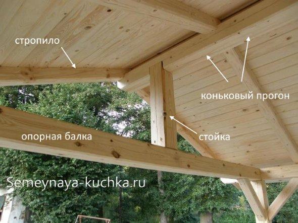 как сделать крышу двухскатную для беседки
