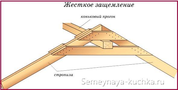 схема чертеж устройства крыши на беседку
