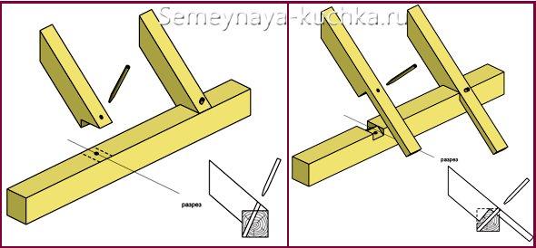 пазовый метод крепления стропильной ноги на мауэрлат