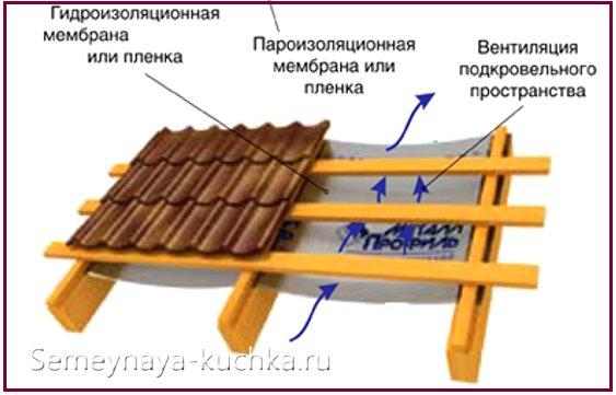 как укладывать металлочерепицу на крышу беседки