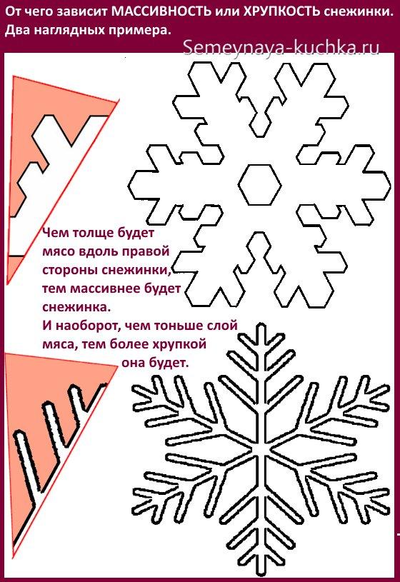 рисование трафаретов снежинки из бумаги
